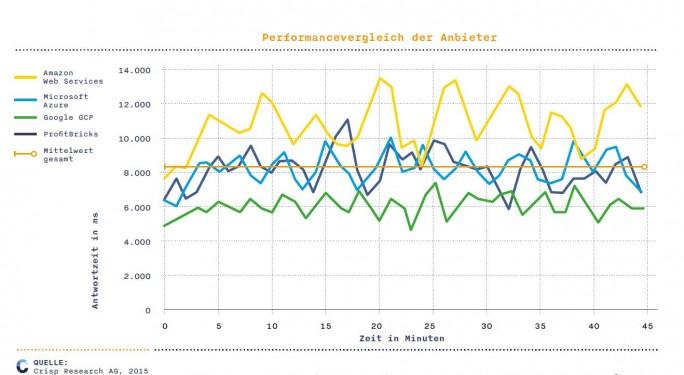 Google führt in Punkto Performance, gemessen an der Reaktionszeit, das Feld klar an. Im Test von Crisp-Research schneidet der Marktführer Amazon Web Services am schlechtesten ab. Das beste Preisleistungsverhältnis bietet demnach die deutsche Profitbricks. (Bild: Crisp)