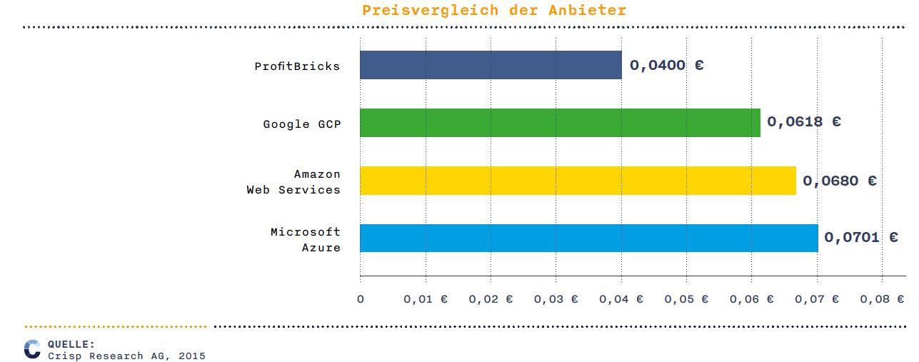 Preisvergleich zwischen Amazon Web Services, Google und Azure. (Bild: Crisp)