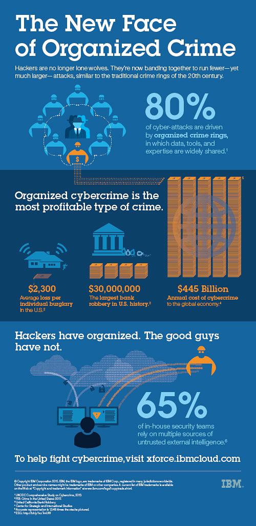 Cyberkriminalität nimmt zu. (Grafik: IBM)