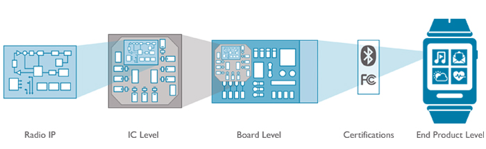 Integration von Cordio-Funkchips in Wearables (Diagramm: ARM)