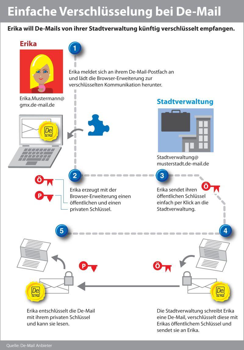 Das neue Verfahren soll auch Laien Ende-zu-Ende-Verschlüsselung von De-Mails ermöglichen (Bild: De-Mail-Anbieter)