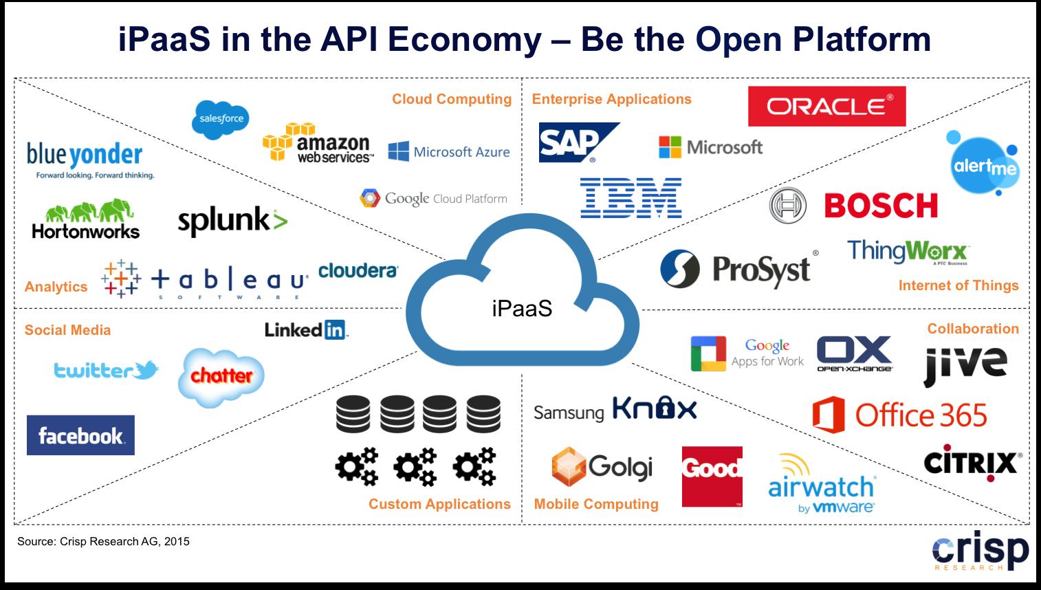 iPaaS in der App-Economy. (Bild: Crisp)