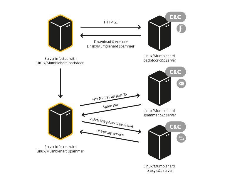 Kommunikation zwischen den Mumblehard-Modulen und den Command-and-Control-Servern (Grafik: Eset).
