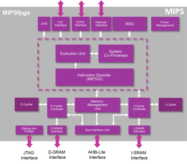 Das Programm MIPSfpga in einem Blockdiagramm. (Bild: Imagination Technologies)