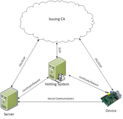 Die Managed Public Key Infrastructure für Zertifikate für IoT-Geräte. (Bild: Certicom)