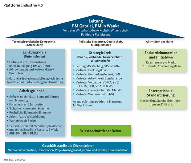Struktur der Plattform Industrie 4.0. (Bild: BMWi)