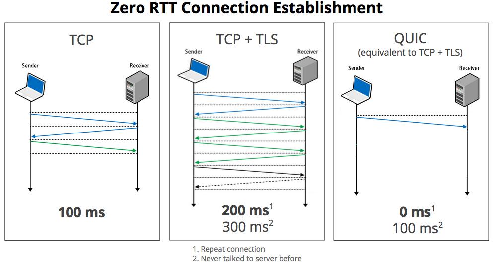 QUIC soll vor allem die Latenzzeit beim Aufbau einer Verbindung zwischen Client und Server verkürzen (Bild: Google).