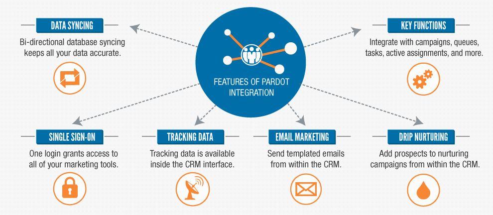 Pardot ist mit Salesforce crm integriert. (Bild: Salesforce.com)