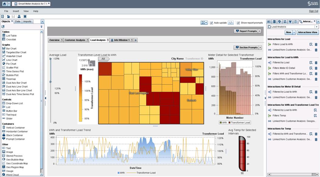 SAS Visual Analytics ist jetzt mit dem vollen Funktionsumfang auch als Cloud-Lösung verfügbar. (Bild: SAS)