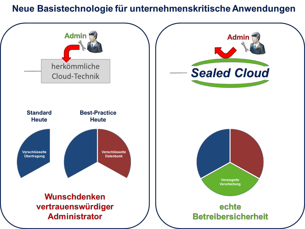 sealedcloud-basistechnologie