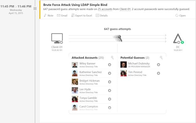 Microsoft Advanced Threat Analytics zeichnet eine so genannte Brute Force-Attacke auf, bei der zwei Credentials von Mitarbeitern geknackt wurden. (Bild: Microsoft)