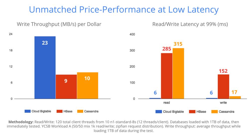 Viel Leistung zum günstigen Preis, damit will Google mit Cloud Bigtable gegenüber der Konkurrenz punkten. (Bild: Google)