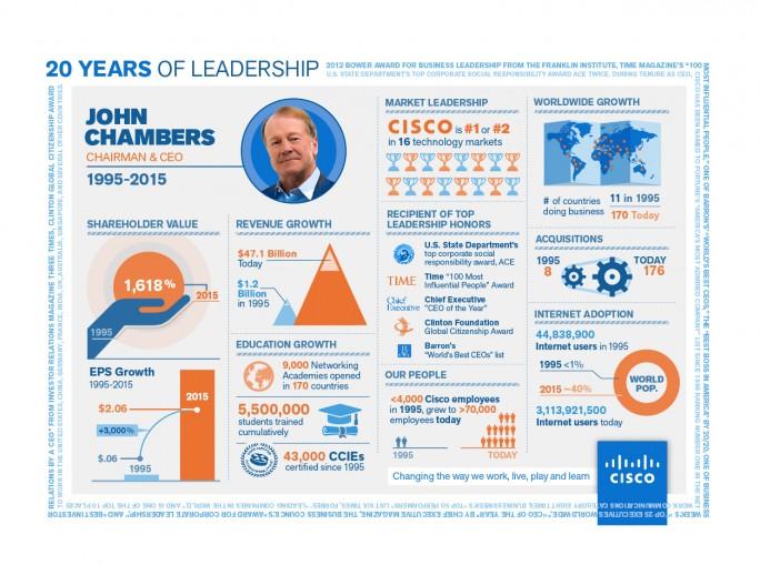 Nach 20 Jahren als CEO zog John Chambers im Mai 2015 zu Rechte eine überwiegend positive Bilanz. (Bild: Cisco)