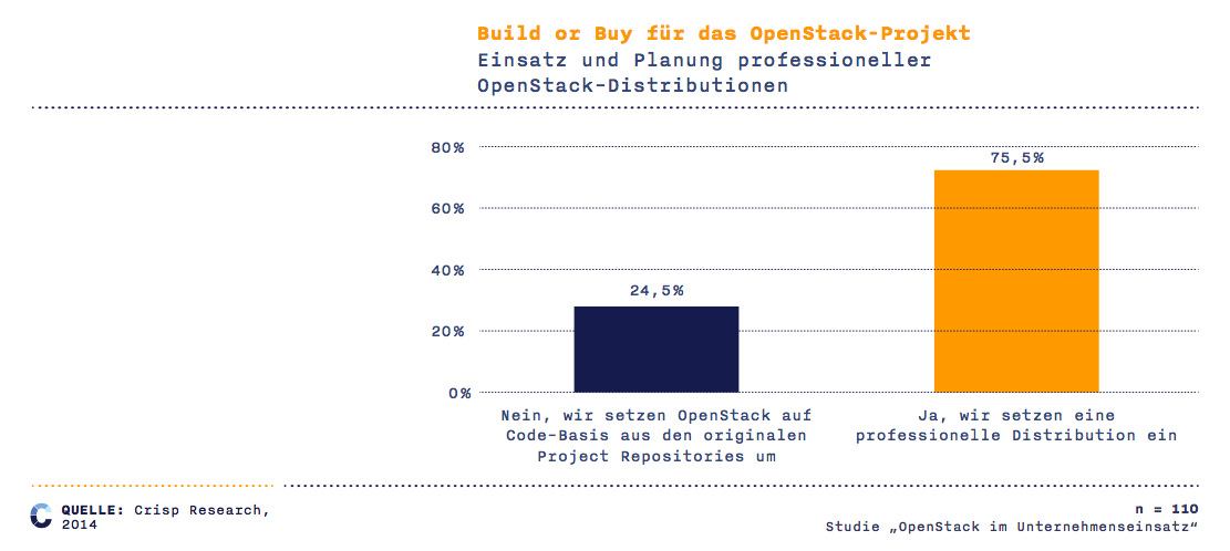 OpenStack, Build oder Buy. (Bild: Crips Research)