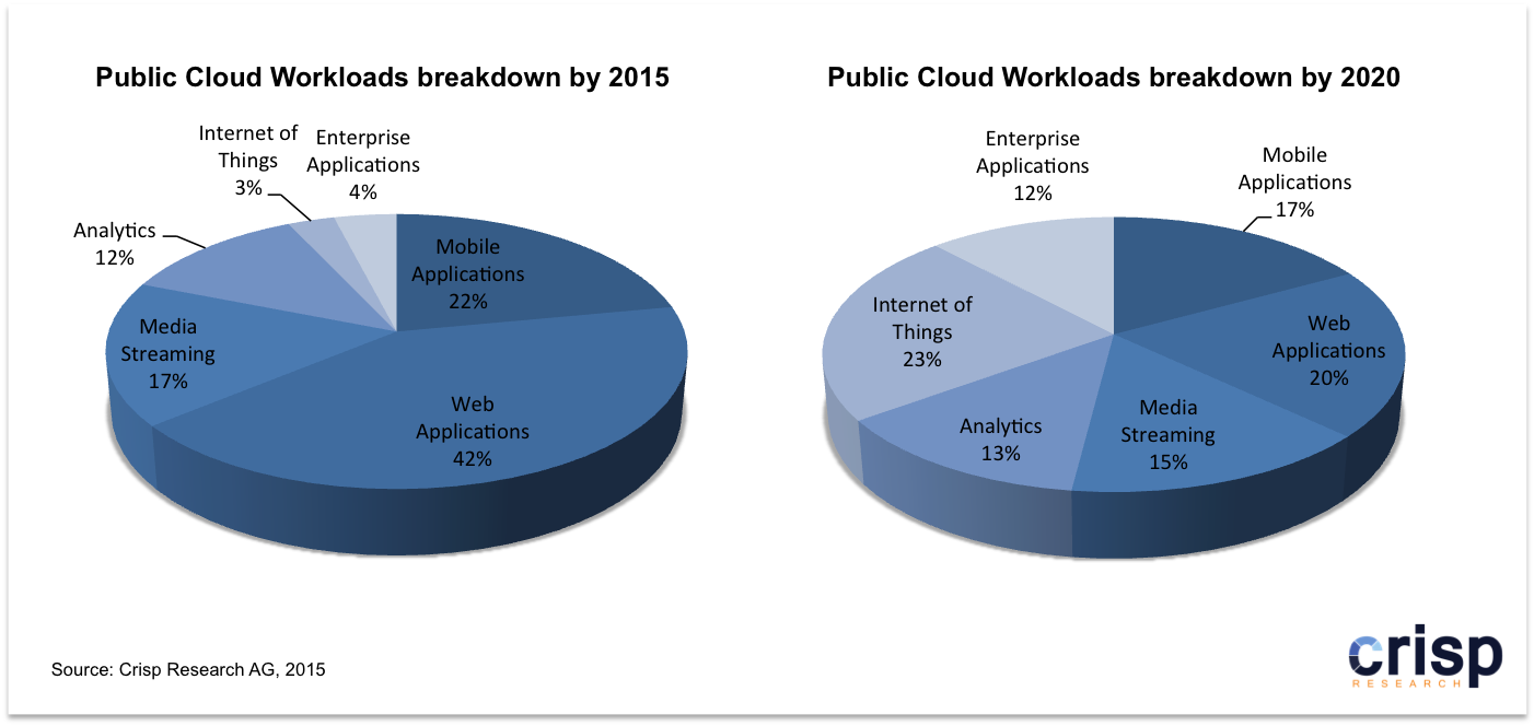 Public-Cloud-Workload-Breakdown_2015-2020