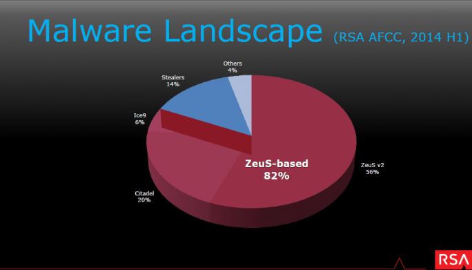 82 Prozent der von RSA im Jahr 2014 erfassten Malware-Familien basierten auf dem Zeus-Trojaner. (Bild: RSA)