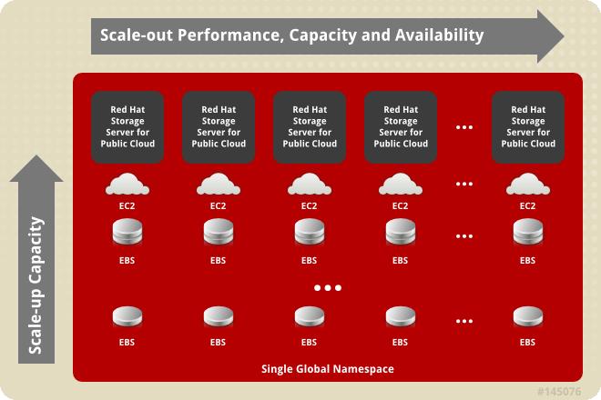 Red Hat Storage Server unterstützt nun auch die OpenStack-Technologie Manila. (Bild: Red Hat)