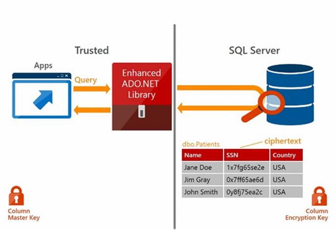 SQL Server 2016 bietet mit Always Encrypted eine durchgängige Verschlüsselung (Bild: Microsoft)