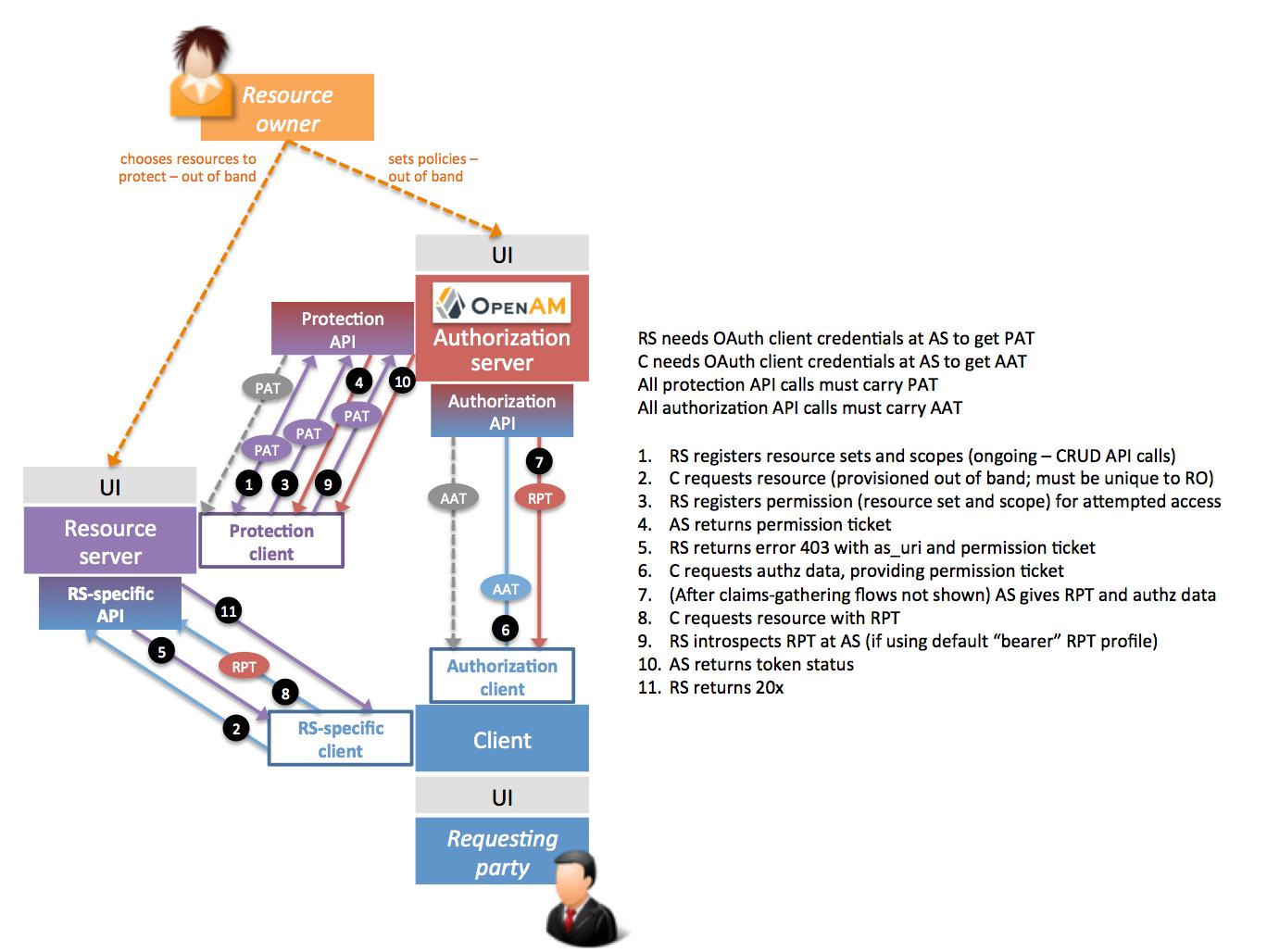 Eine der Implementierungen des Standdards User Managed Access (UMA) ist das Projekt OpenUMA, hinter dem der Hersteller ForgeRock steht. (Bild: OpenUMA)