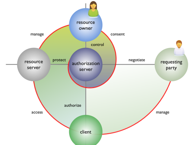Mit UMA können Anwender selbst festlegen, welche persönlichen Daten weiter gegeben werden. (Bild: Kantara Initiative)
