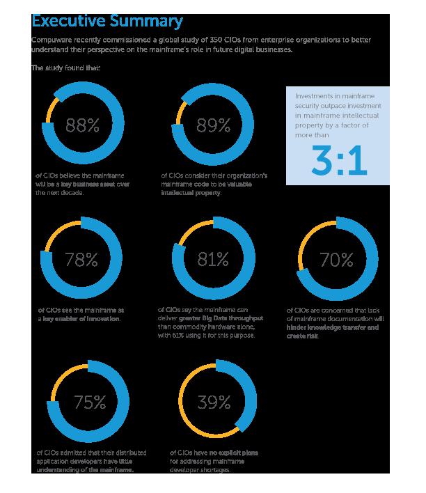 Immer mehr Workloads finden auf den Mainframe, so eine aktuelle internationale Studie unter 350 CIOs. (Bild: Compuware Corporation)