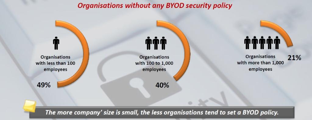 Der Einsatz von BYOD-Sicherheitsrichtlinien sinkt proportional zur Firmengröße. Firmen mit unter 100 Mitarbeitern setzen demnach zwar häufig auf BYOD-Geräte, haben dafür tendenziell jedoch keine Policies (Grafik: NetMediaEurope).