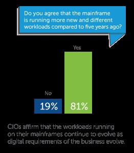 Von wegen Dinosaurier. CIOs sehen den Mainframe durchaus anpassungsfähig. (Bild: Compuware)