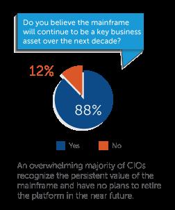 Die Mehrheit der CIOs glaubt fest an die Zukunft des Mainframes. (Bild: Compuware)