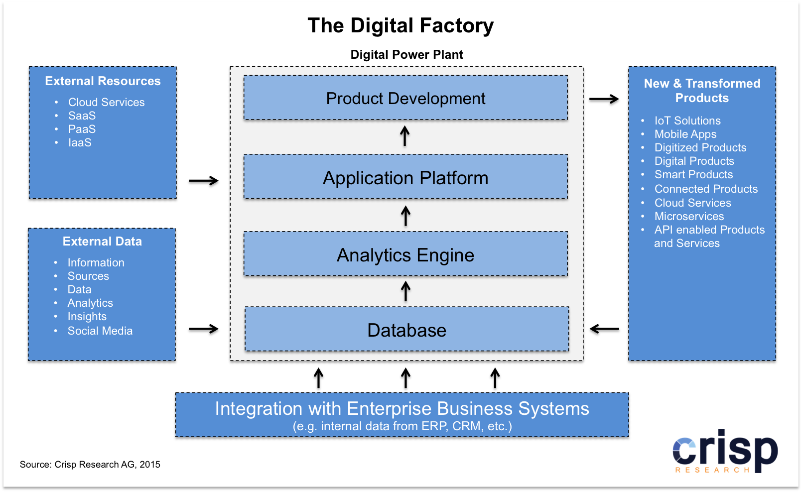 Digital Factory. (Grafik: Chrisp Research)