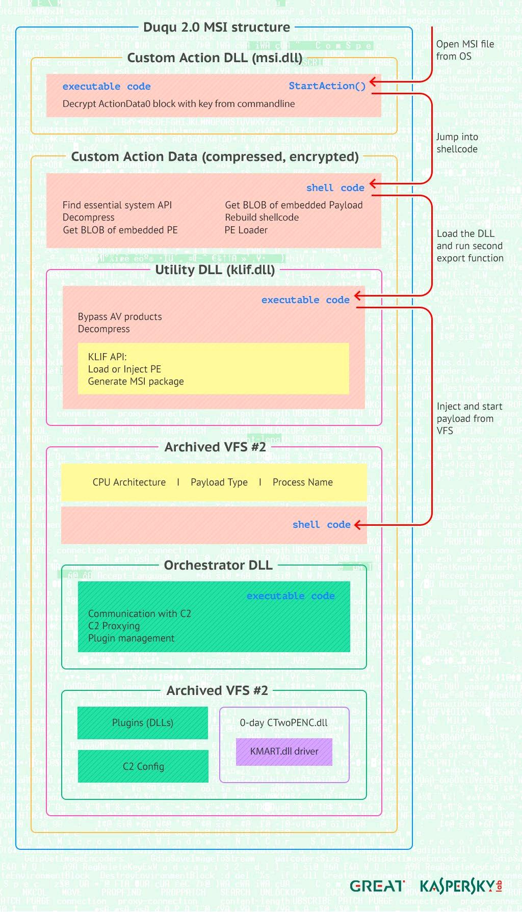 """Der hier dargestellte Ansatz und die Art und Weise des Vorgehens der Duqu 2.0-Gruppe ist laut Kaspersky Lab """"eine Generation weiter als alles andere, was in der Welt der APTs bisher entdeckt wurde"""" (Grafik: Kaspersky Lab)."""