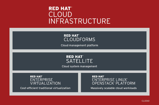 Red_HAt_CloudForms