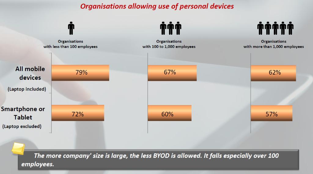 Die Zustimmung von Unternehmen zum Einsatz von BYOD-Geräten verläuft antiproportional zur Firmengröße – je kleiner die Firma, desto wahrscheinlicher, dass persönliche Mobilgeräte verwendet werden dürfen (Grafik: NetMediaEurope).