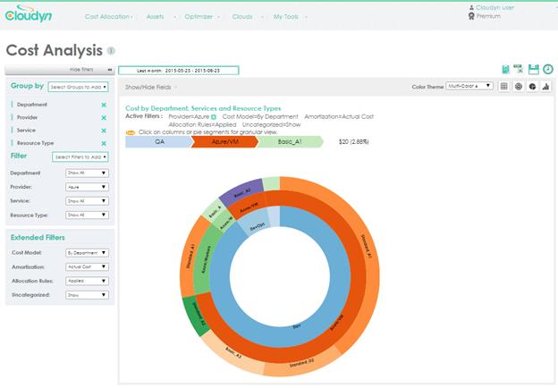 Das Kostenmonitoring von Cloudyn. (Bild: Microsoft)