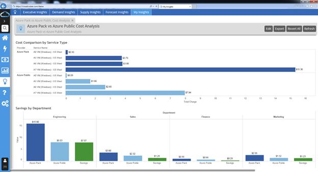 Kostenprognosen mit Cloud Curizer für Microsoft Azure auf Grundlage der Beta-Version von Azure Usage API und Azure RateCard API (Bild: Microsoft)