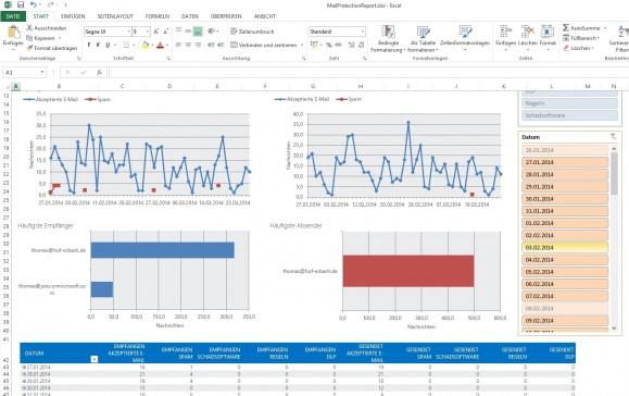 Mit dem Zusatztool Mail Protection Reports for Office 365 lassen sich umfangreiche Analysen durchführen. (Screenshot: Thomas Joos)