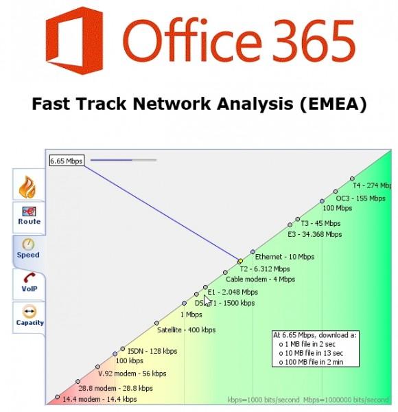 Microsoft stellt Tools für die Analyse von Verbindungsproblemen zwischen lokalen Servern und Office 365 zur Verfügung. (Screenshot: Thomas Joos)