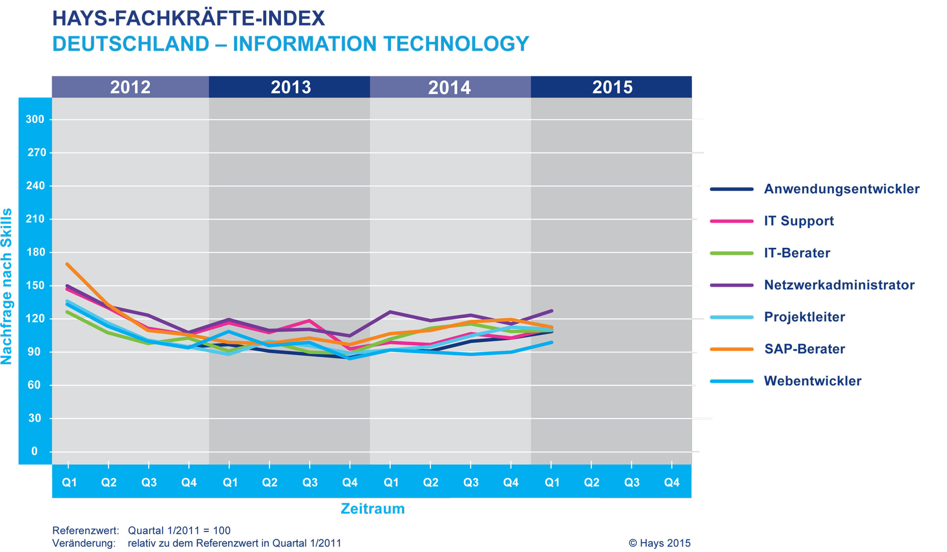 Im ersten Quartal 2015 wurden vor allem Web-Entwickler gesucht. (Bild: Hays)