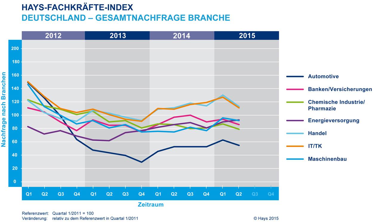 Die Nachfrage nach Fachkräften geht im zweiten Quartal 2015 etwas zurück. (Bild: Hays)