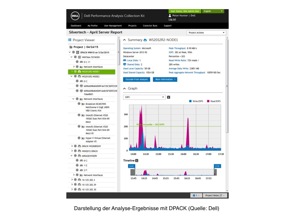 Darstellung der Analyse-Ergebnisse mit DPACK. (Bild: Dell)