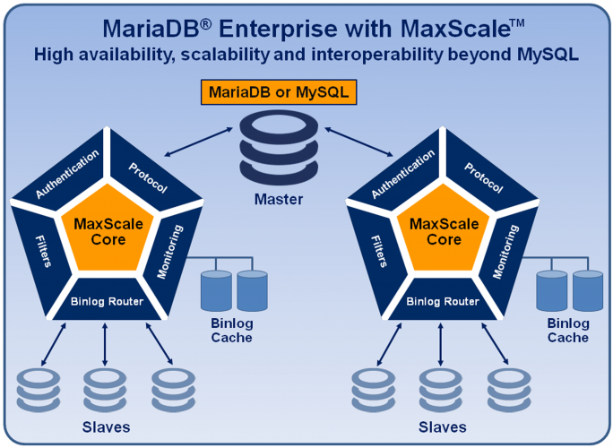 MariaDB-Enterprise-with-MaxScale-diagram-2015-07