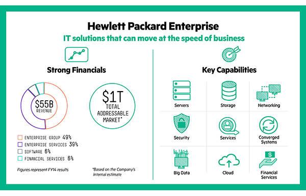 Die neuen Bereiche von Hewlett Packard Enterprise. (Bild: HP)