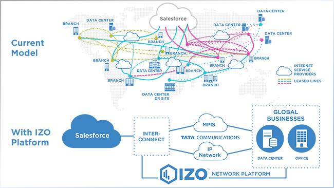 Tata Communications erweitert IZO-Services mit den Cloud-Services von Salesforce.com. Bislang liefert das weltweit agierende Unternehmen Netzwerklösungen für Microsoft Azure, Google Compute und Amazon Web Services. (Bild: Tata Communications )