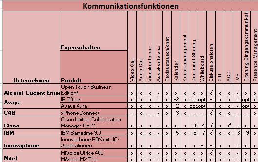UC_Kommunikation_uebers