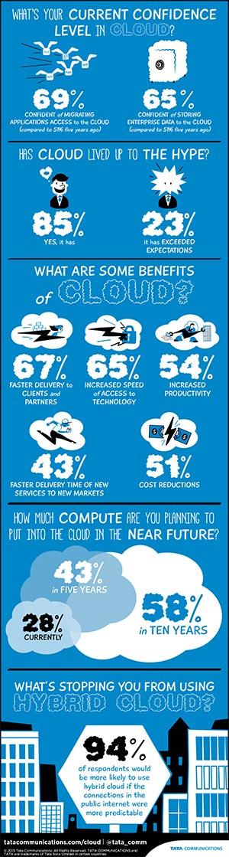 Cloud-Studie von Tata. (Bild: Tata Communications)