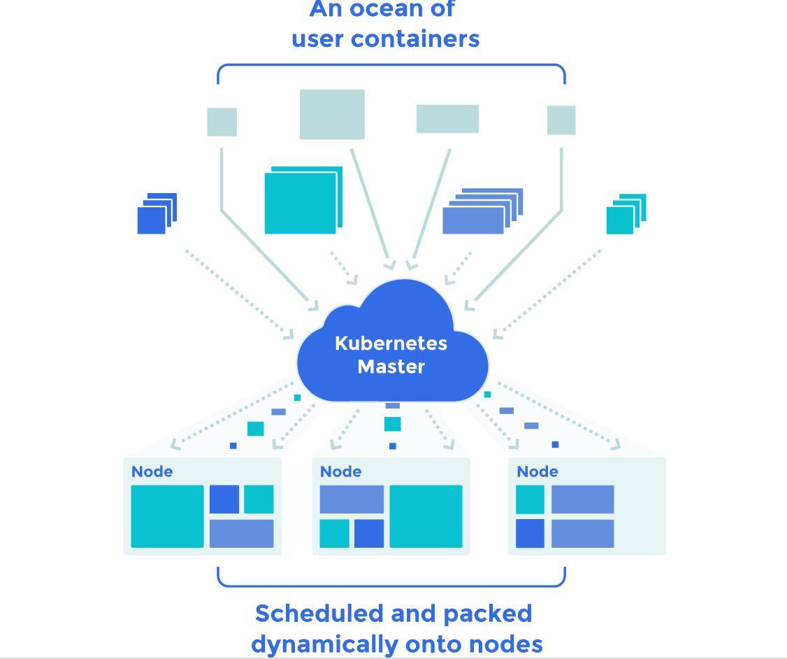 Kubernetes bildet eine Verwaltungsschicht für verschiedene Container. (Bild: Google)