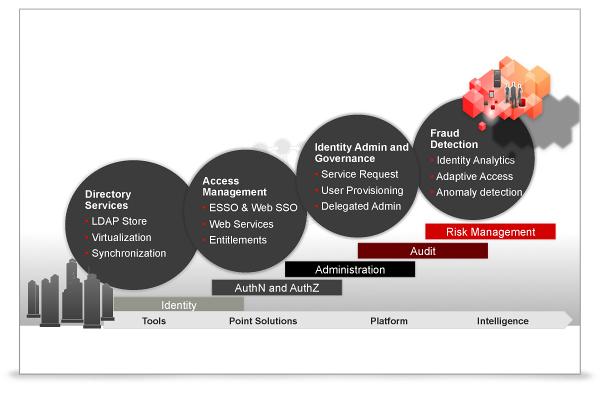 Die neue Version von Oracle Identity Management 11gR2 Patchset 3 integriert nun auch mobile Management und vereinfacht damit auch Audits. (Bild: Oracle)