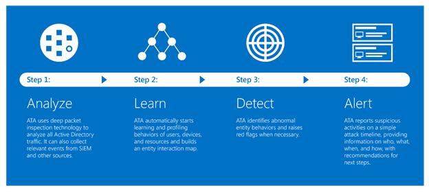 Schematische Darstellung von Microsoft Advanced Threat Analytics (Bild: Microsoft)