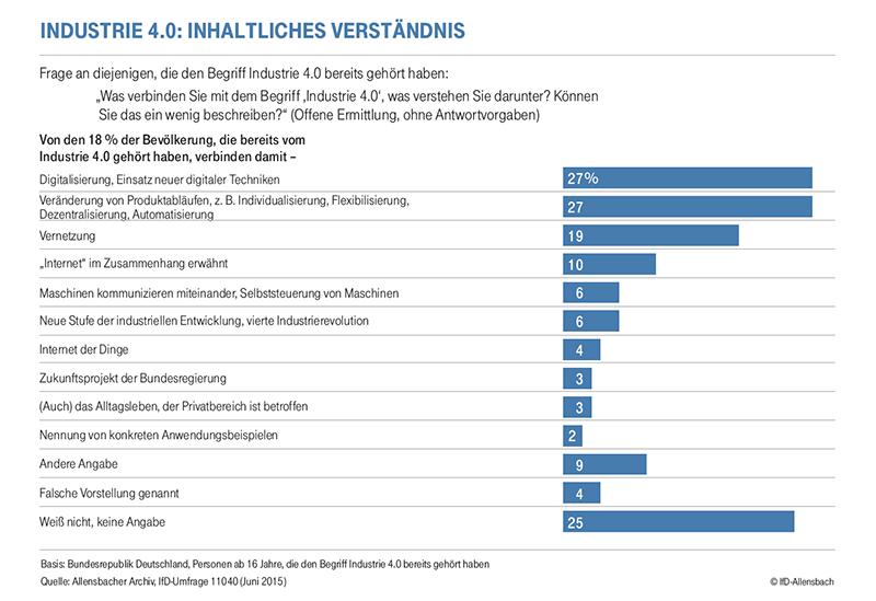 Sicherheitsreport 2015 der Deutschen Telekom. (Grafik: IfD-Allensbach)