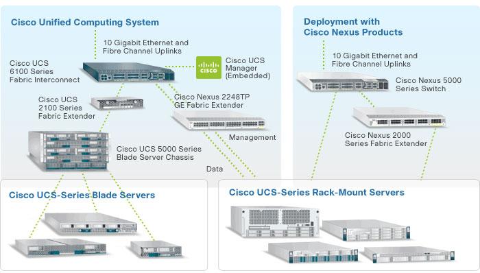 Cisco stoppt nicht nur das Flash-Storage von Invicta, sondern führt auch die UCS-Plattform ohne diese Komponente weiter fort. (Bild: Cisco)