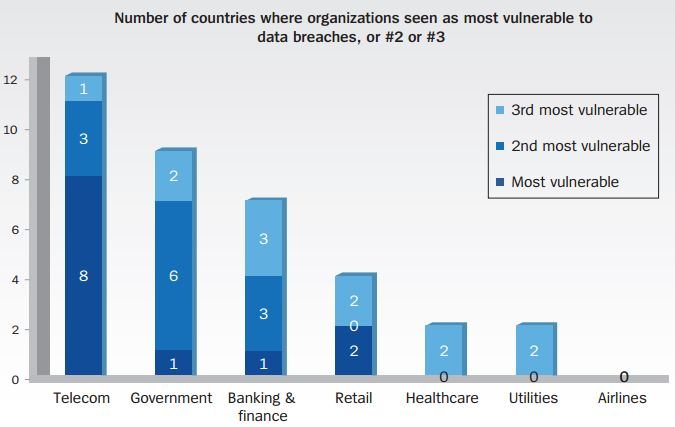 TK-Anbieter haben hinsichtlich Datensicherheit den schlechtesten ruf. (Bild: Unisys)